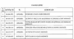 689 sayılı KHK ile kapatılan kurum ve kuruluşların listesi