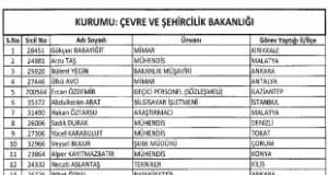 689 sayılı KHK ile ihraç edilenlerin isim listesi