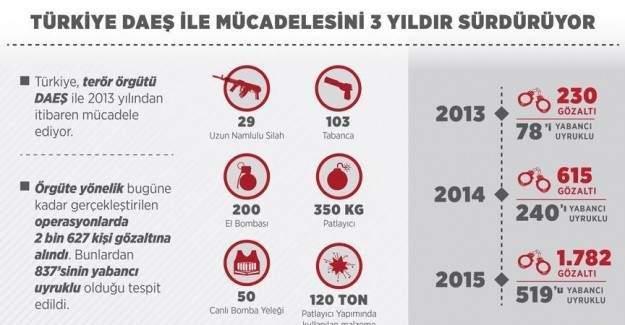 IŞİD'le mücadelede 3 yıllık bilanço