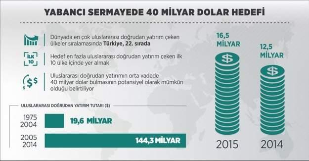 Yabancı sermayede 40 milyar dolar hedefi
