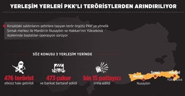 Yerleşim yerleri PKK'lı teröristlerden arındırılıyor