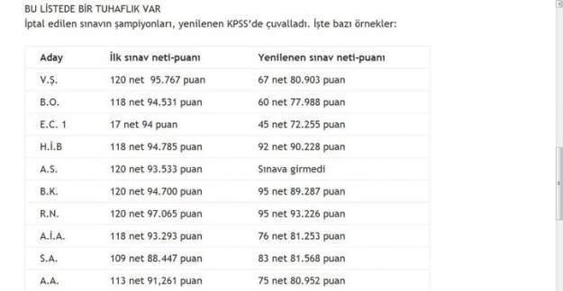 Kpss Şampiyonları Yenilenen Kpss de Çuvalladı: İşte Sınav Sonuçları