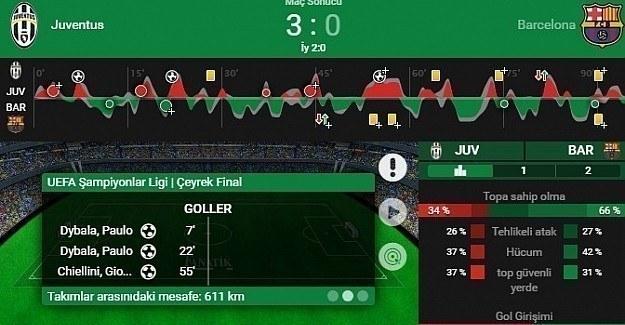 Juventus Barcelona'yı dövdü