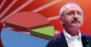 CHP'nin son referandum anketi - CHP açıklama yaptı