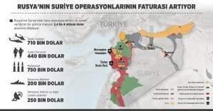 Rusya Suriye'nin bedelini ödüyor