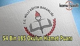 81 İl Okulların Güncel Hizmet Alanları ve Puanları