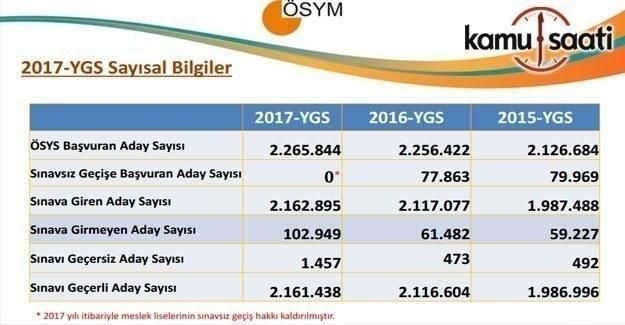 YGS Sayısal Veriler