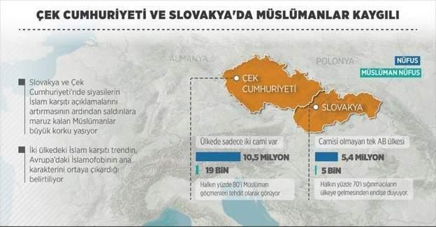 Çek Cumhuriyeti ve Slovakya'da Müslümanlar kaygılı