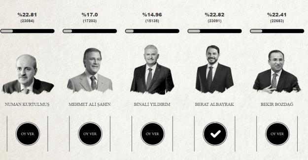 Başbakan kim olsun? Ak Parti Genel Başkanı için anket sitesi kuruldu: basbakankimolsun.com