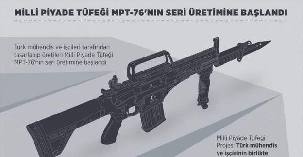 Milli Piyade Tüfeği MPT-76'nın seri üretimine başlandı
