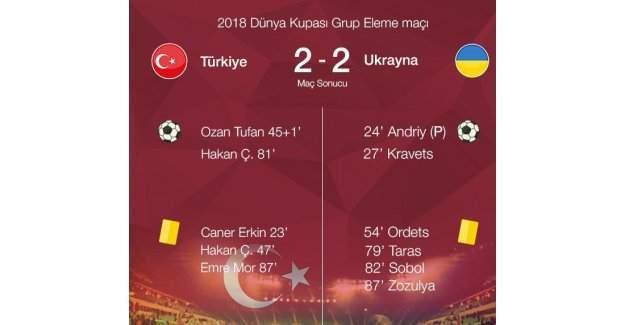 Türkiye-Ukrayna Maç sonucu: 2-2