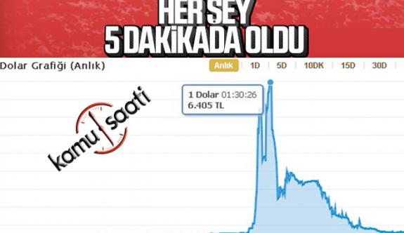 Dolarda Rekor Yükseliş !!!