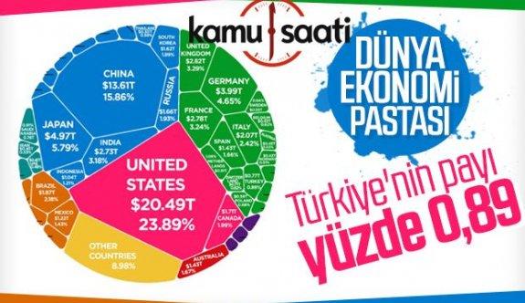 Dünya ekonomi pastası, Türkiye'nin Payı?