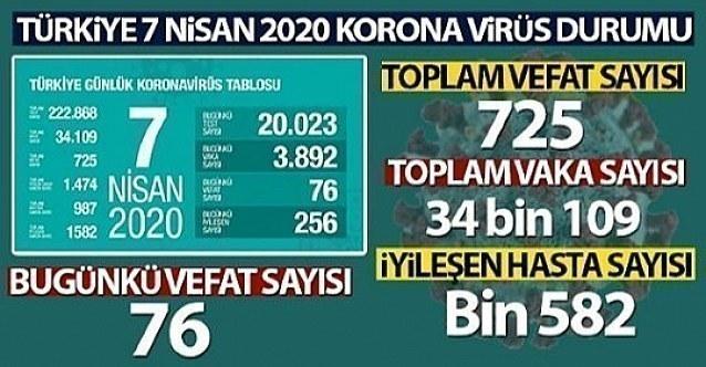 07 Nisan SALI 2020 Korona Virüs vaka sayıları ve ölüm sayıları Türkiye