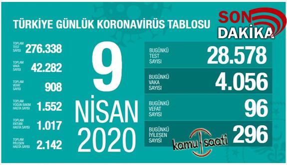 9 NİSAN 2020 Perşembe 2020 Korona Virüsü vaka sayıları ve ölüm sayıları Türkiye