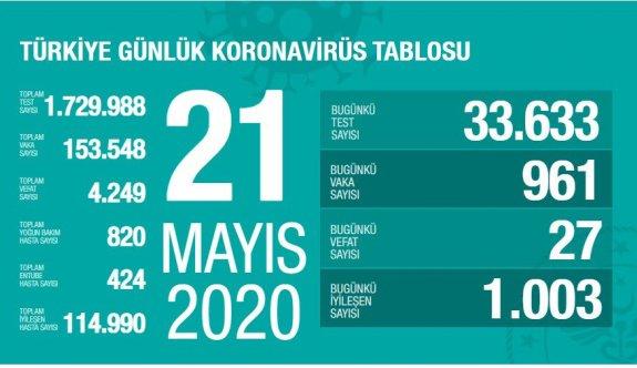 21 Mayıs 2020 Perşembe Korona virüs Türkiye'de Son Durum Vaka ve Ölüm Sayıları kaç? İşte Detaylar