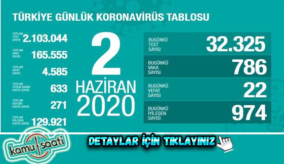 02 Haziran Salı Korona virüs Türkiye'de Son Durum Vaka ve Ölüm Sayıları kaç? İşte Detaylar