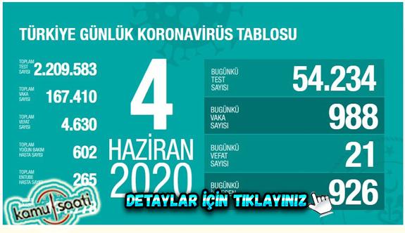 04 Haziran Perşembe Korona virüs Türkiye'de Son Durum Vaka ve Ölüm Sayıları kaç? İşte Detaylar