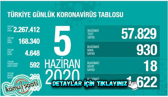 05 Haziran Cuma Korona virüs Türkiye'de Son Durum Vaka ve Ölüm Sayıları kaç? İşte Detaylar