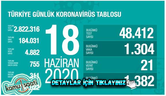 18 haziran 2020 Perşembe Koronavirüs Türkiye'de Son Vaka Sayıları ve Ölüm Sayıları kaç? İşte Detaylar