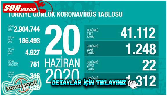20 haziran 2020 Cumartesi Koronavirüs Türkiye'de Son Vaka Sayıları ve Ölüm Sayıları kaç? Vaka Sayısı arttı mı? İşte Detaylar