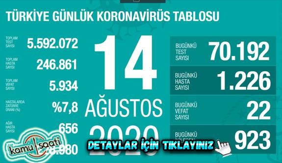 14 Ağustos Cuma Korona virüs tablosu bugün vaka sayısı kaç? İşte bugünki Korona virüs Tablosu