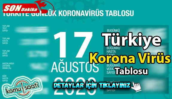 17 Ağustos Pazartesi Korona virüs tablosu bugün vaka sayısı kaç? İşte bugünki Korona virüs Tablosu
