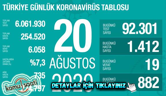 20 Ağustos Perşembe Korona tablosu bugün vaka sayısı kaç? İşte bugünki Korona virüs Tablosu