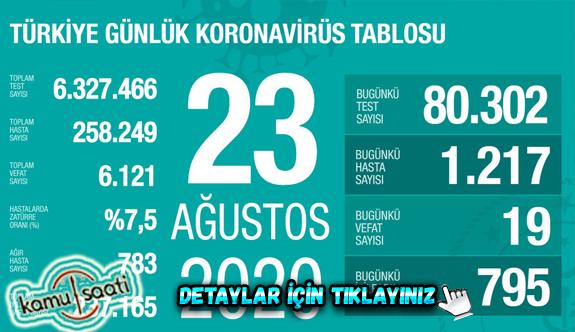 23 Ağustos Pazar Korona virüs tablosu bugün vaka sayısı kaç? İşte bugünki Korona virüs Tablosu