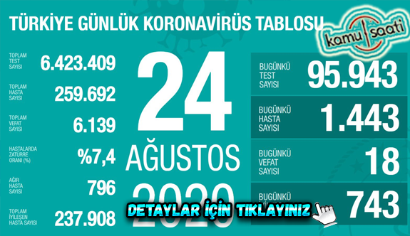 24 Ağustos Pazartesi Korona tablosu bugün vaka sayısı kaç? İşte bugünki Korona virüs Tablosu