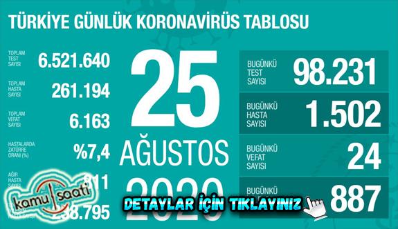 25 Ağustos Salı Korona virüs tablosu bugün vaka sayısı kaç? İşte bugünki Korona virüs Tablosu
