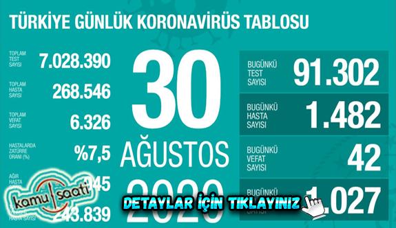 30 Ağustos Pazar Korona tablosu bugün vaka sayısı kaç? İşte bugünki Korona virüs Tablosu