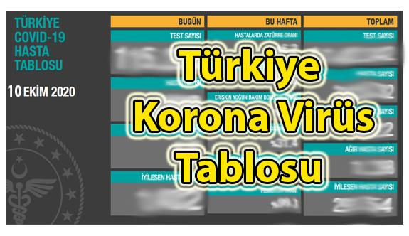 10 Ekim Cumartesi Korona virüs tablosu bugün vaka sayısı kaç? İşte bugünki Korona virüs Tablosu