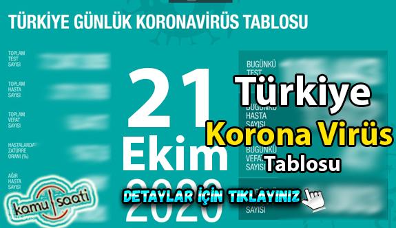 21 Ekim Çarşamba Korona tablosu bugün vaka sayısı kaç? İşte bugünki Korona virüs Tablosu