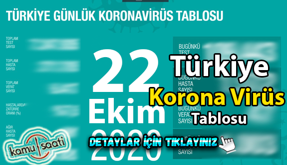 22 Ekim Perşembe Korona tablosu bugün vaka sayısı kaç? İşte bugünki Korona virüs Tablosu