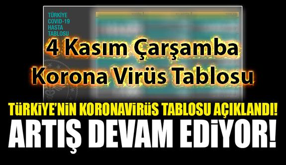 4 Kasım Çarşamba Korona virüs tablosu bugün vaka sayısı kaç? İşte bugünki Korona virüs Tablosu