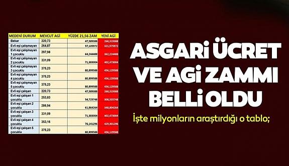 AGİ dahil ele geçen 'NET' maaşlar açıklandı!