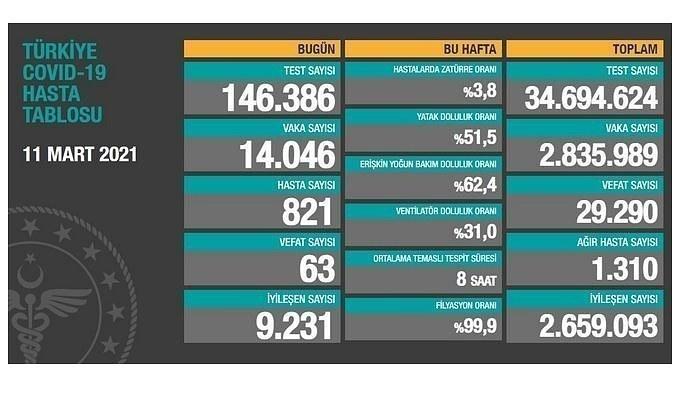 12 Mart Cuma Koronavirüs Tablosu! İşte bugünki vaka ve ölüm sayıları