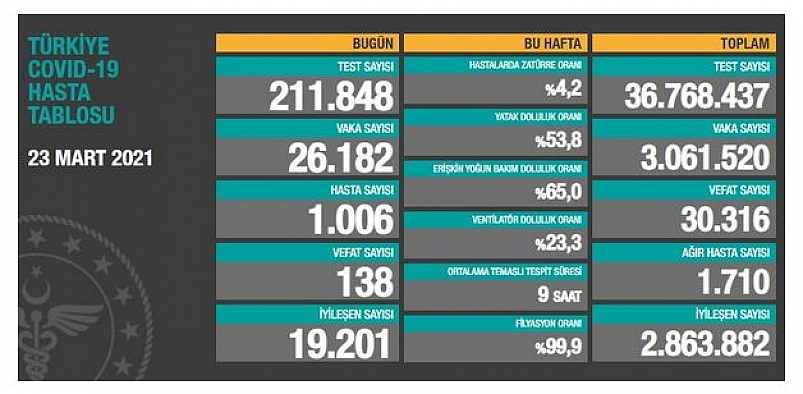 23 Mart Salı Koronavirüs Tablosu! İşte bugünki vaka ve ölüm sayıları