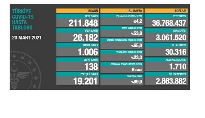 24 Mart Çarşamba Koronavirüs Tablosu! İşte bugünki vaka ve ölüm sayıları