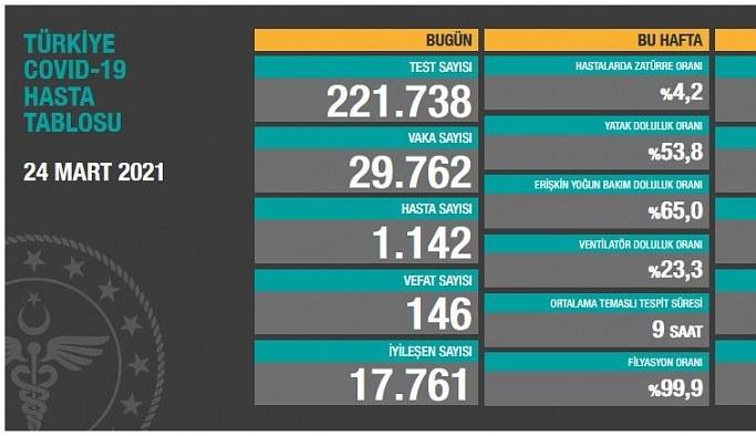 25 Mart Perşembe Koronavirüs Tablosu! İşte bugünki vaka ve ölüm sayıları