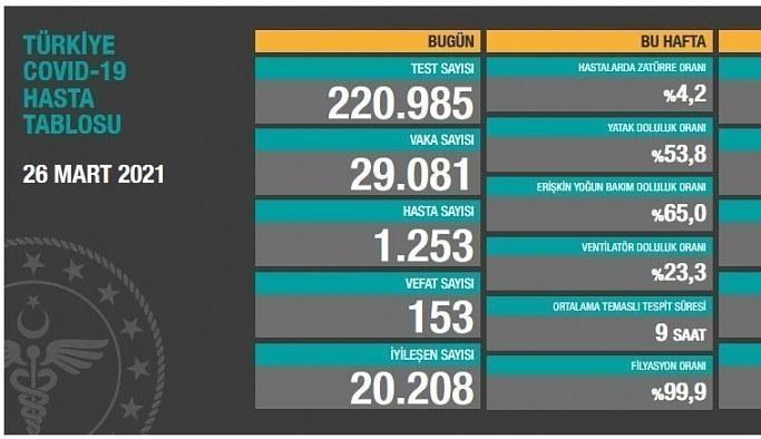 27 Mart Cumartesi Korona Tablosu! İşte bugünki vaka ve ölüm sayıları