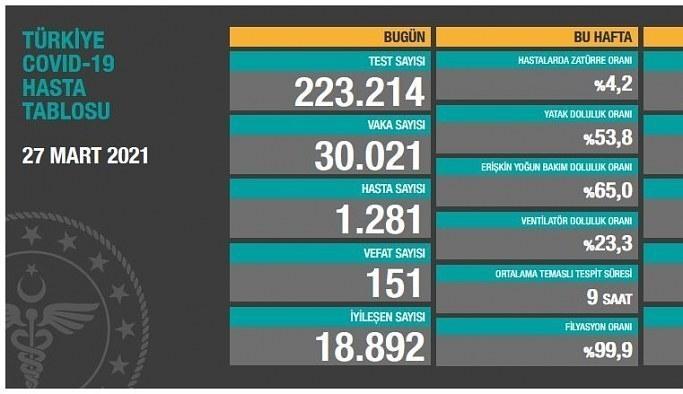 28 Mart Pazar Korona Tablosu! İşte bugünki vaka ve ölüm sayıları