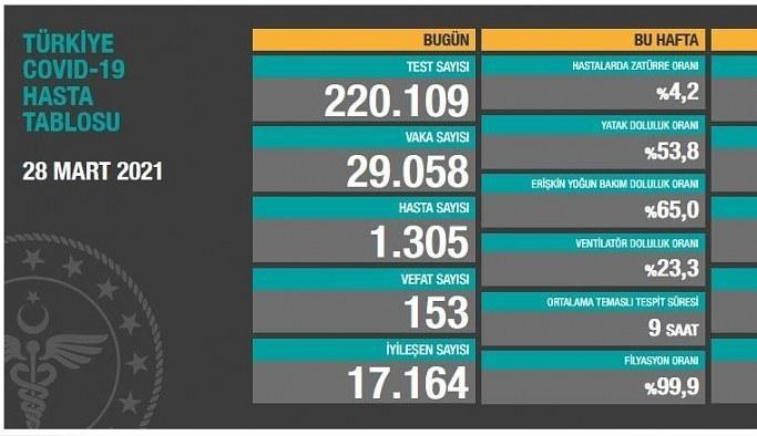 29 Mart Pazartesi Korona Tablosu! İşte bugünki vaka ve ölüm sayıları