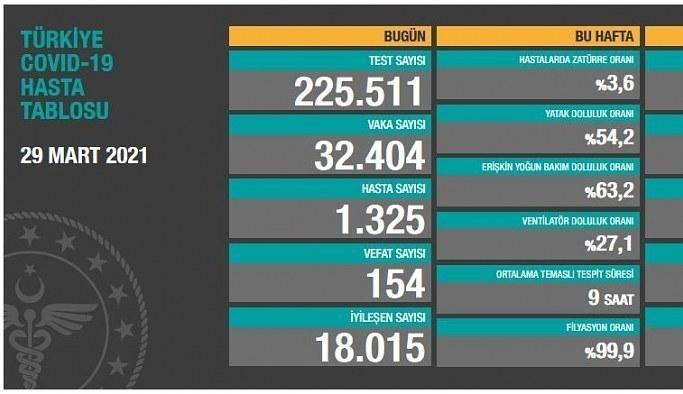 30 Mart Salı Korona Tablosu! İşte bugünki vaka ve ölüm sayıları