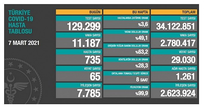 7 Mart Pazar Koronavirüs Tablosu! İşte bugünki vaka ve ölüm sayıları