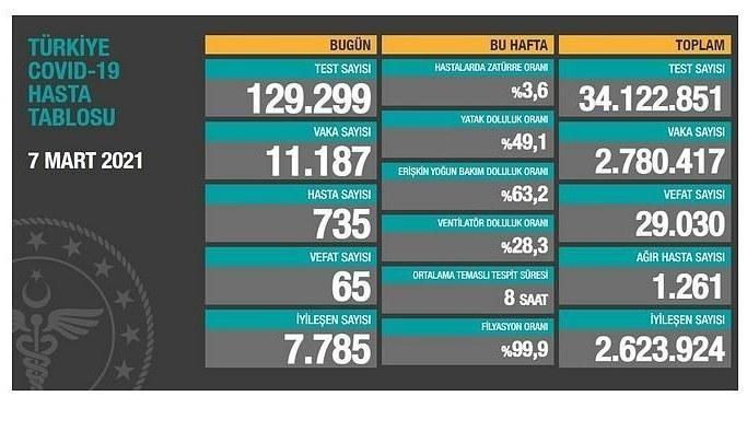 8 Mart Pazartesi Koronavirüs Tablosu! İşte bugünki vaka ve ölüm sayıları