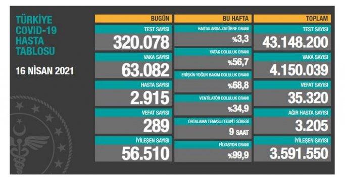 17 Nisan Cumartesi Korona virüs Tablosu! Vaka Sayısı 60 binlerde!