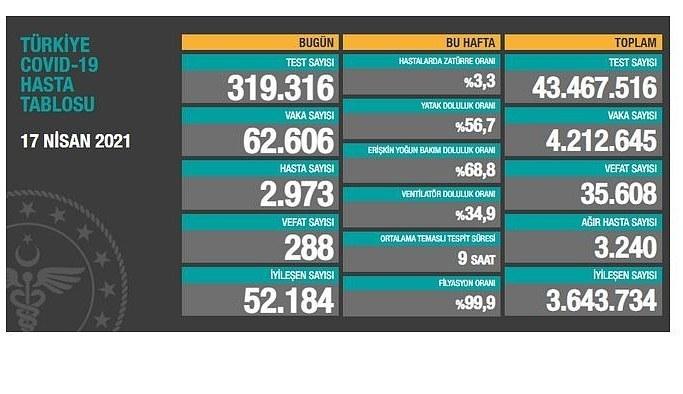 18 Nisan Pazar Korona virüs Tablosu! Vaka Sayısı 60 binlerde!