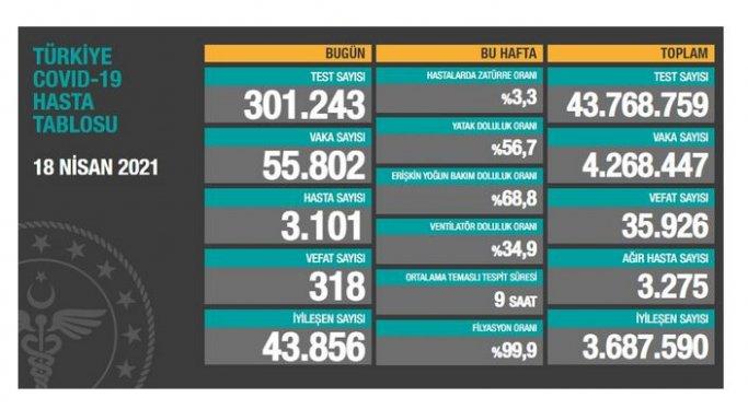 19 Nisan Pazartesi Korona virüs Tablosu! Vaka Sayısı 60 binlerde!